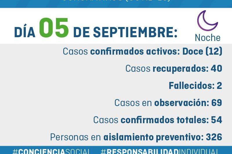 Parte nocturno Covid-19 General Alvarado 05/09/2020