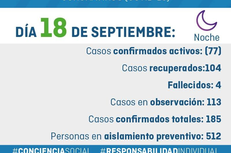 Parte nocturno Covid-19 General Alvarado 18/09/2020