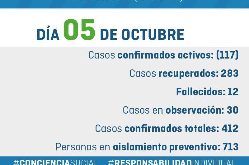 Parte Covid-19 General Alvarado 05/10/2020