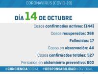 Parte Covid-19 General Alvarado 14/10/2020